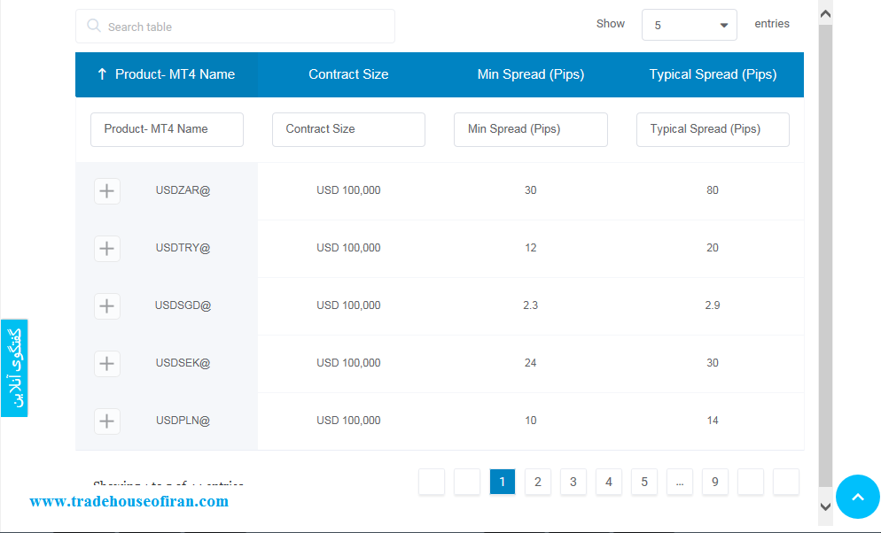 جفت ارزهای قابل معامله در حساب PRIME