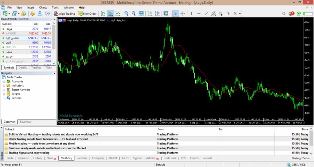 تغییر جهت میانگین متحرک بعد از تغییرات نمودار رخ میدهد.